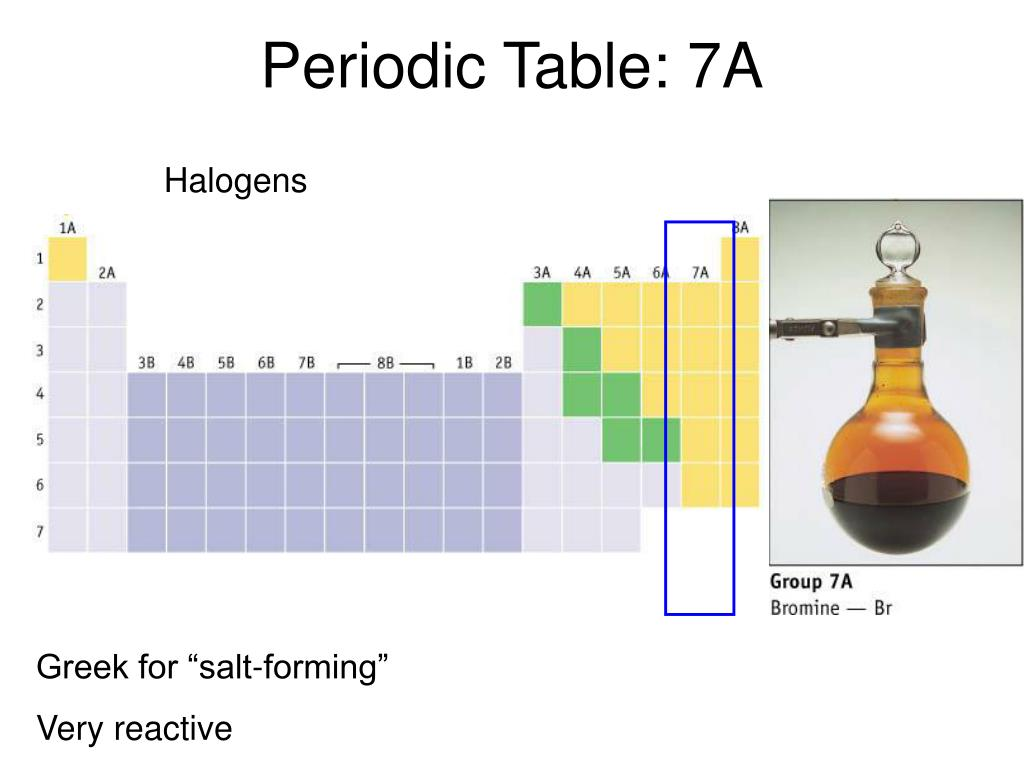 Periodic Table: 7A