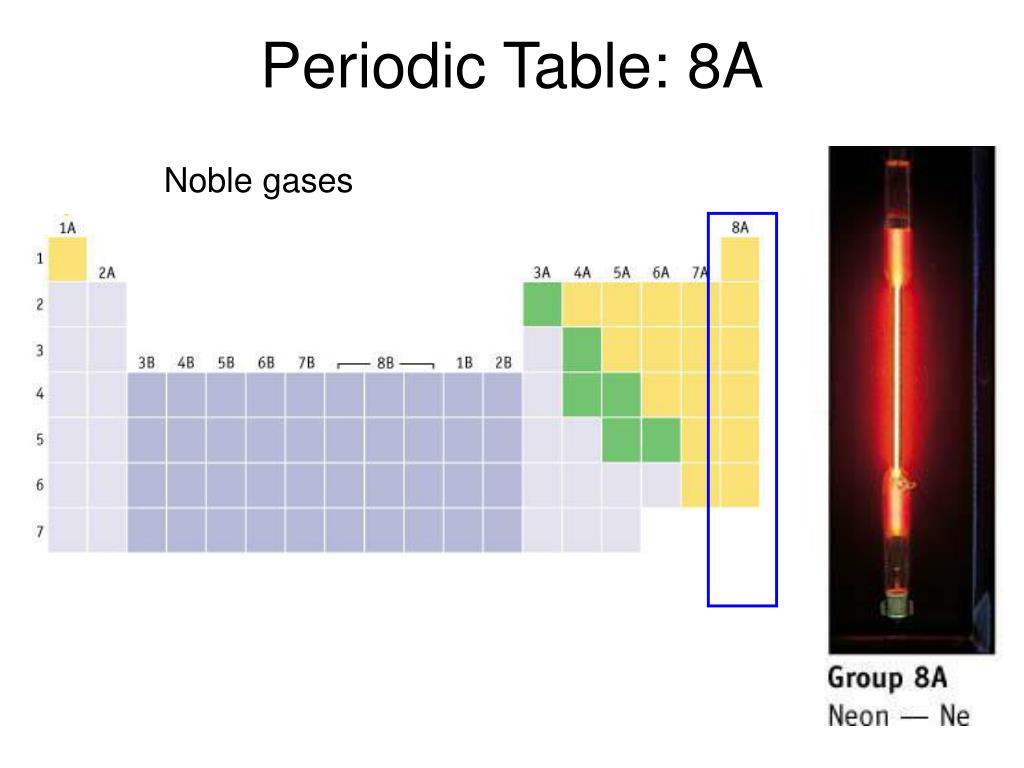 Periodic Table: 8A
