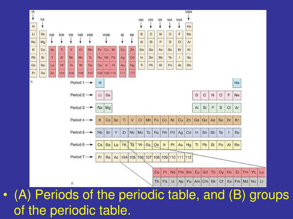 (A) Periods of the periodic table, and (B) groups of the periodic table.
