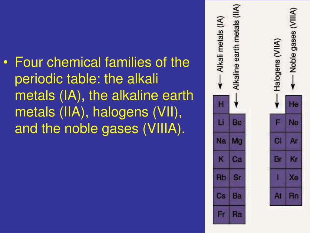 Four chemical families of the periodic table: the alkali metals (IA), the alkaline earth metals (IIA), halogens (VII), and the noble gases (VIIIA).