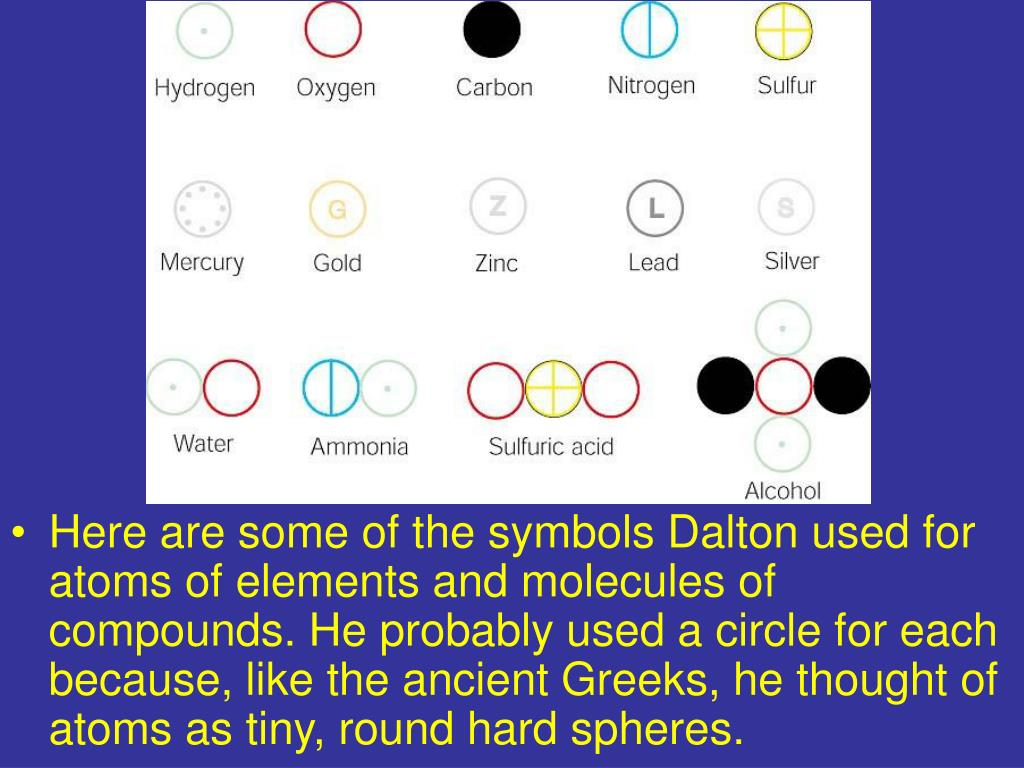 Here are some of the symbols Dalton used for atoms of elements and molecules of compounds. He probably used a circle for each because, like the ancient Greeks, he thought of atoms as tiny, round hard spheres.