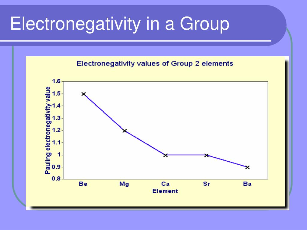 Electronegativity in a Group