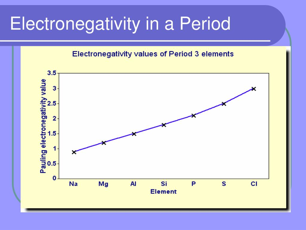 Electronegativity in a Period