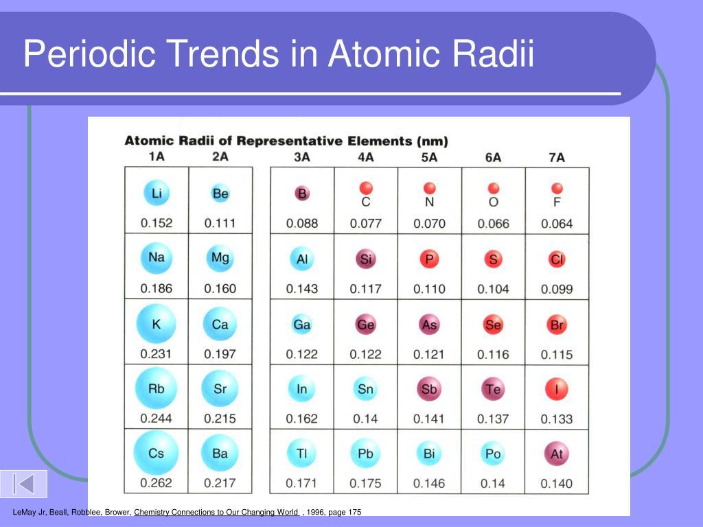 Periodic Trends in Atomic Radii