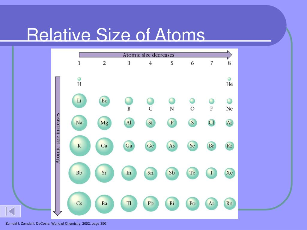Relative Size of Atoms