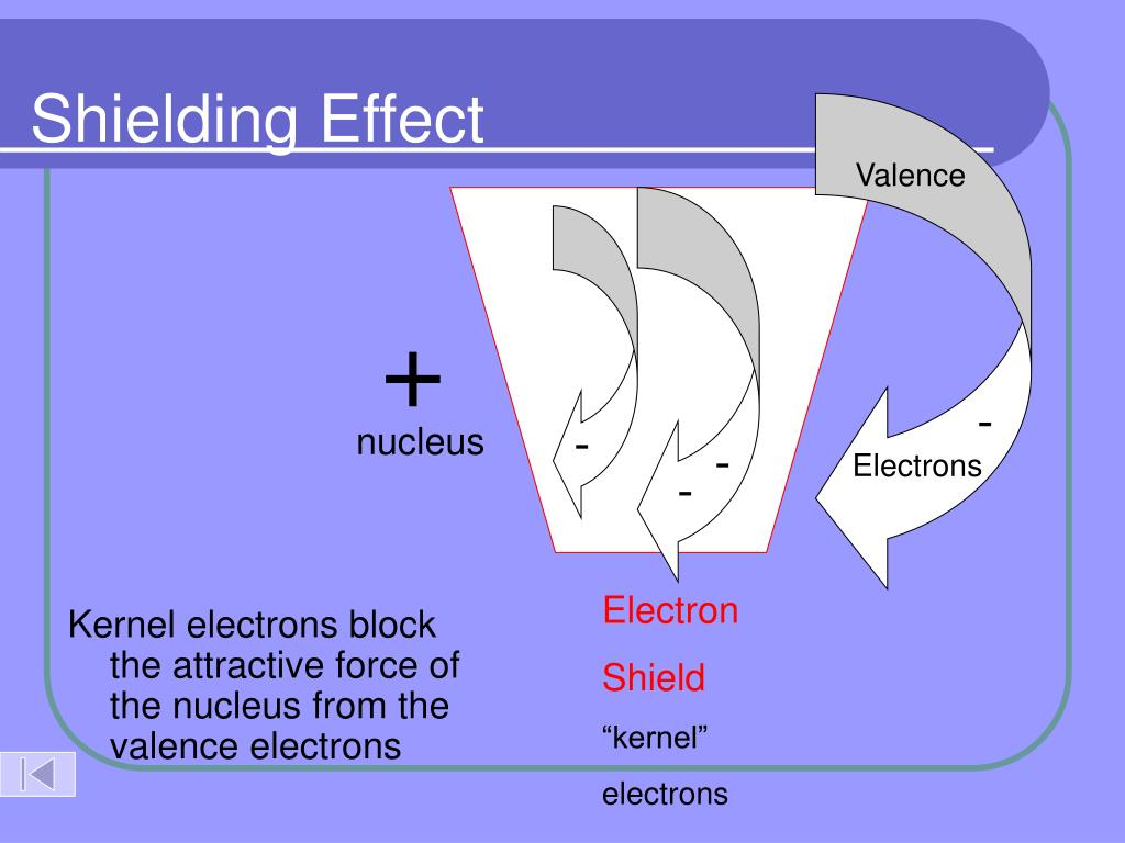 Shielding Effect