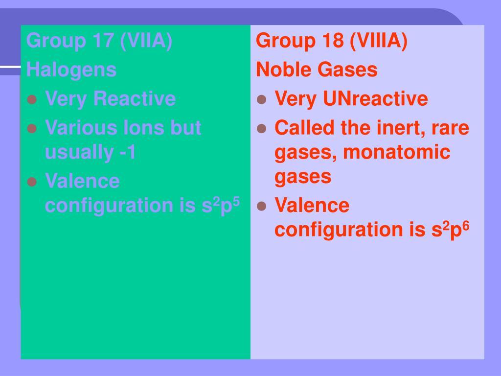 Group 17 (VIIA)