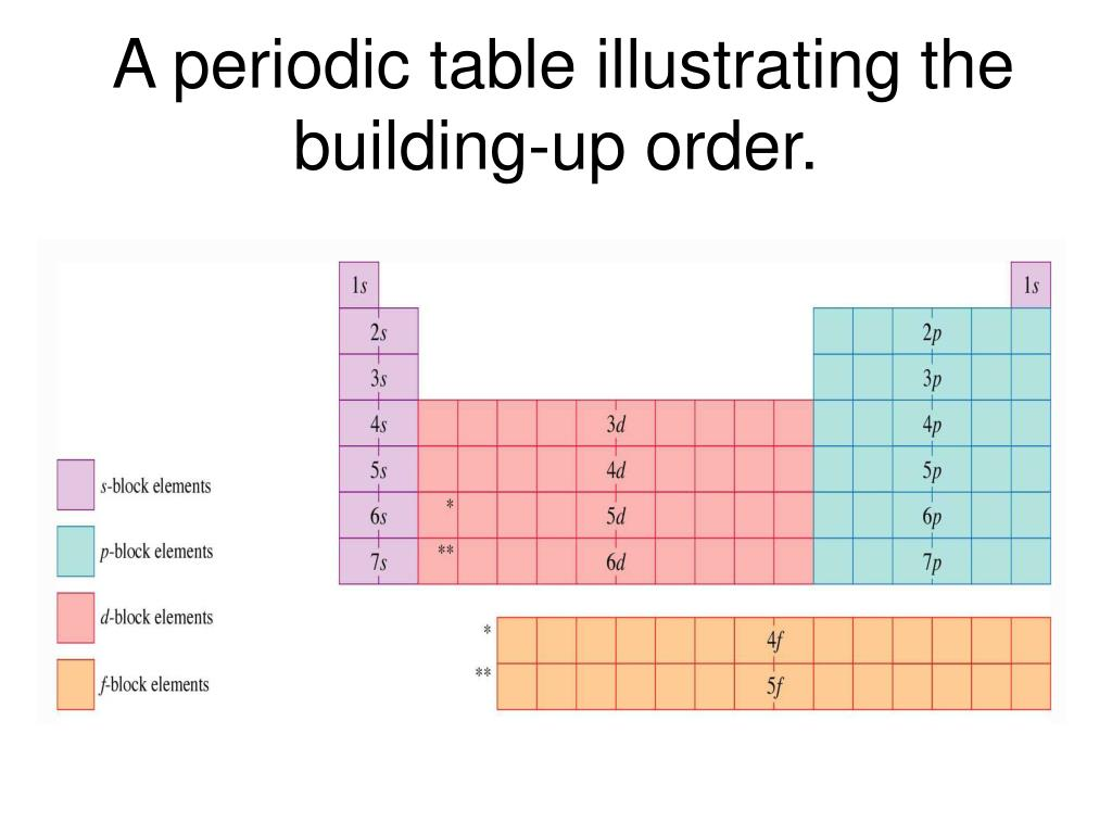 A periodic table illustrating the building-up order.
