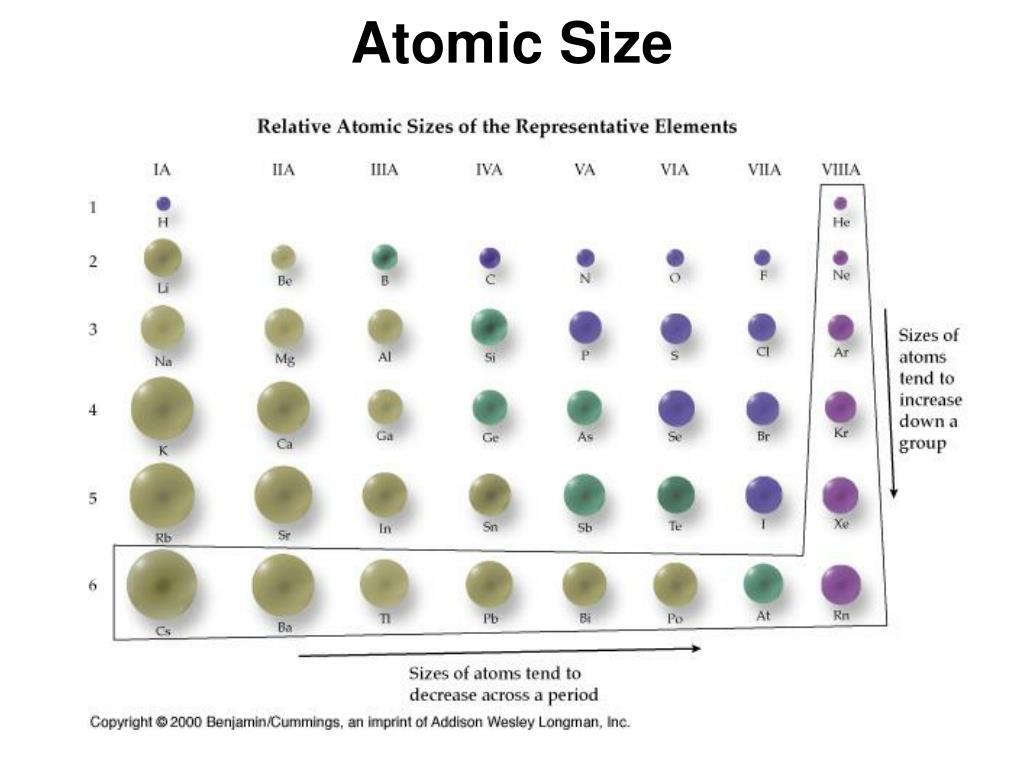 Atomic Size