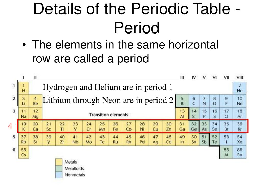 The elements in the same horizontal row are called a period