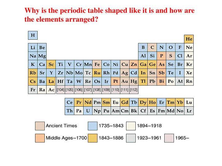 Why is the periodic table shaped like it is and how are the elements arranged?