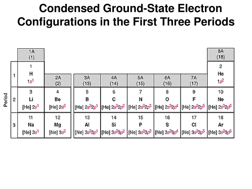 Condensed Ground-State Electron Configurations in the First Three Periods