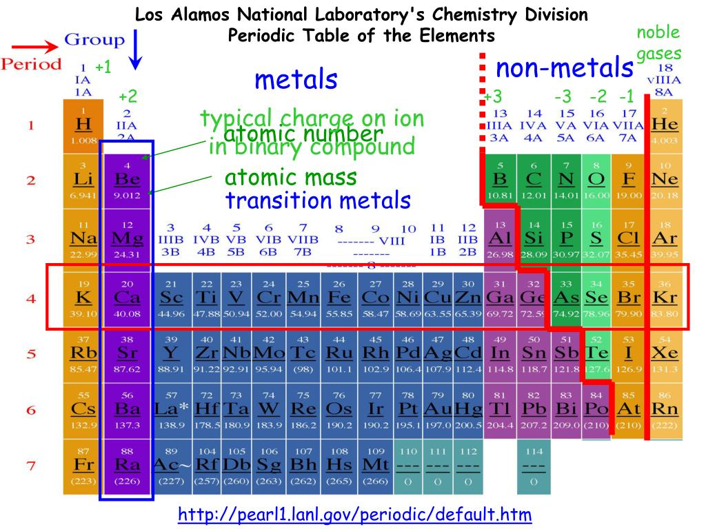 Los Alamos National Laboratory's Chemistry Division