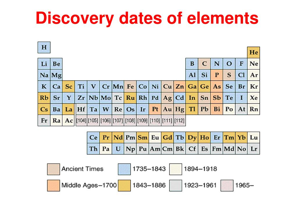 Discovery dates of elements