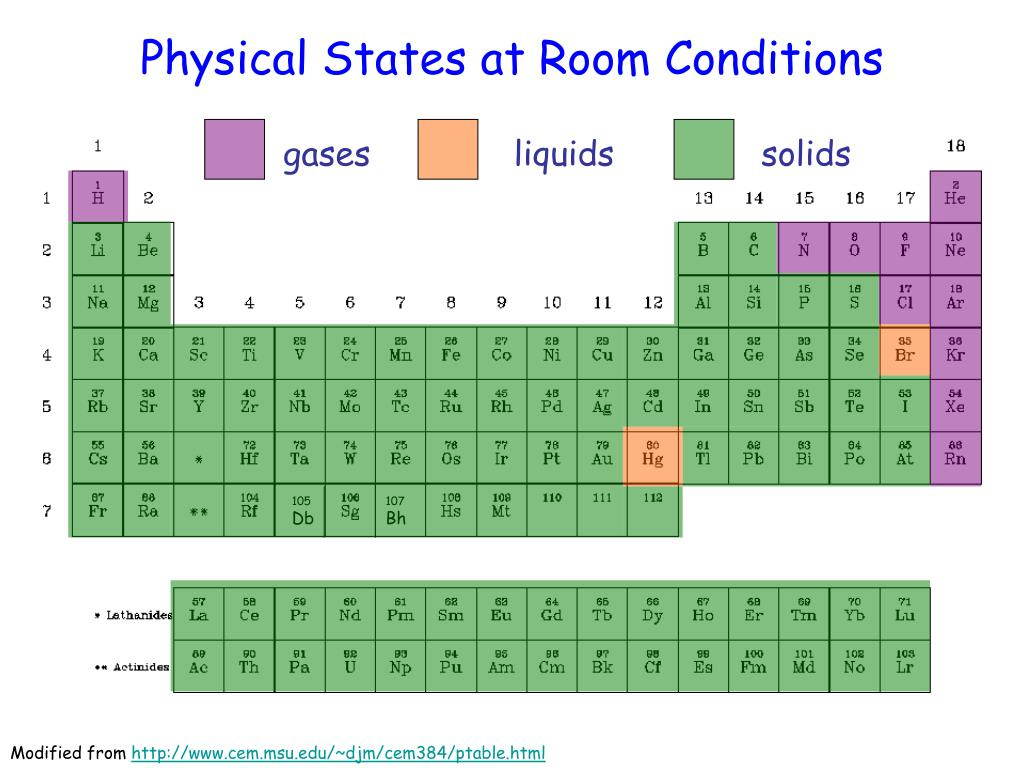 Physical States at Room Conditions