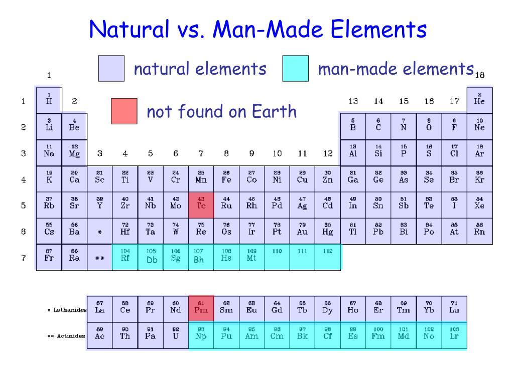 Natural vs. Man-Made Elements