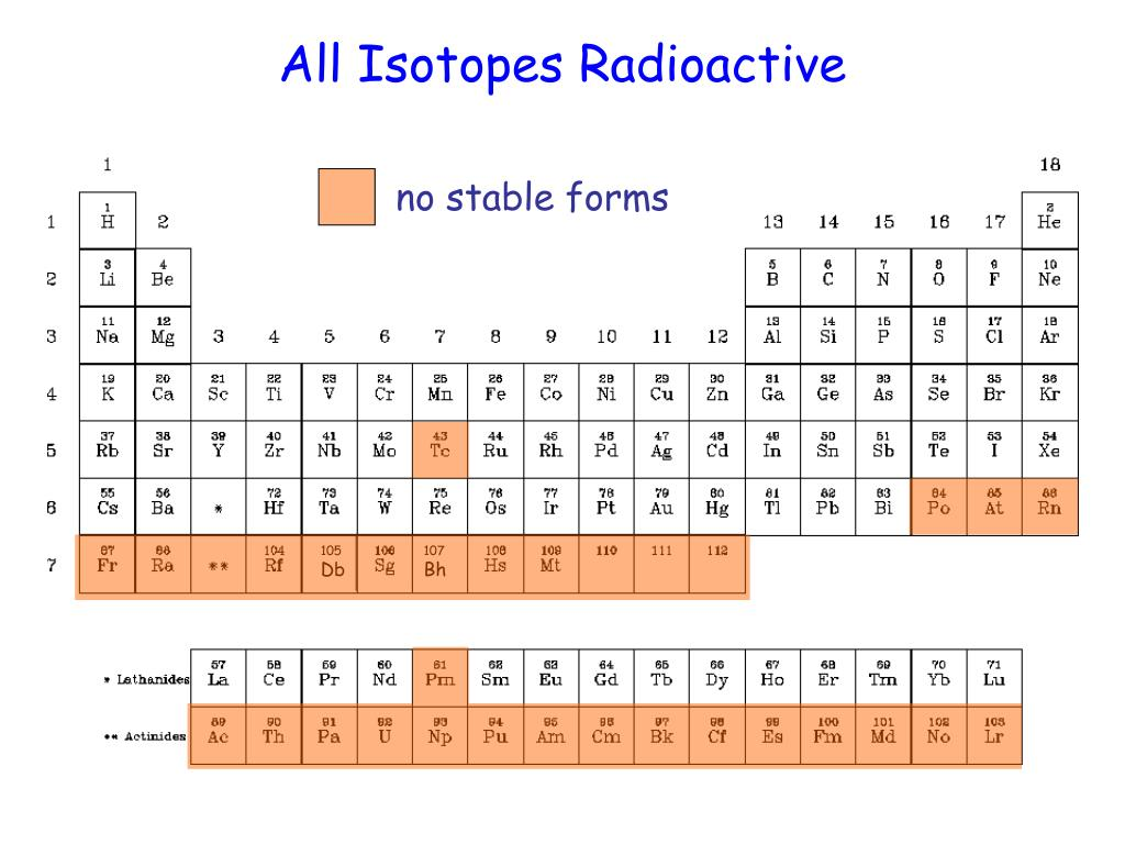 All Isotopes Radioactive
