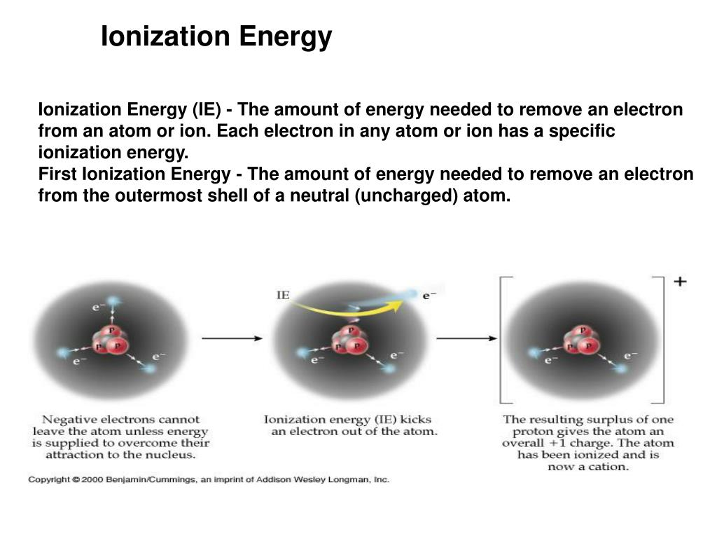 Ionization Energy (IE) - The amount of energy needed to remove an electron from an atom or ion. Each electron in any atom or ion has a specific ionization energy.