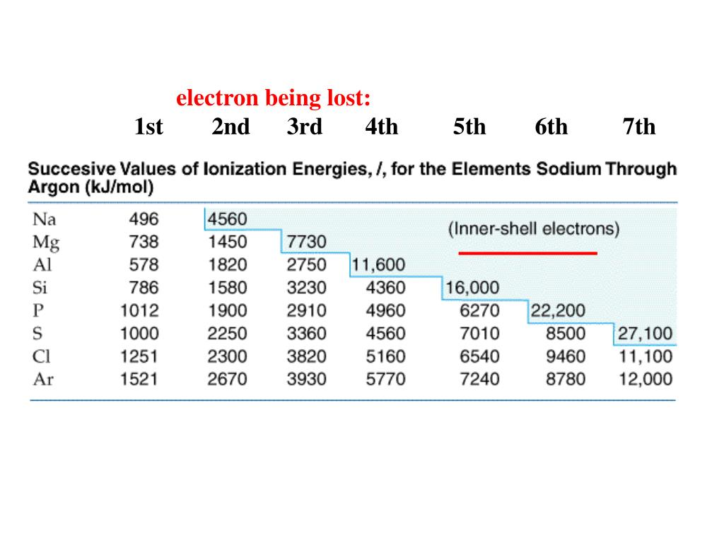 electron being lost: