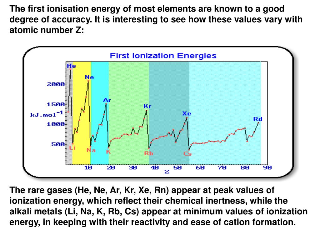The first ionisation energy of most elements are known to a good degree of accuracy. It is interesting to see how these values vary with atomic number Z: