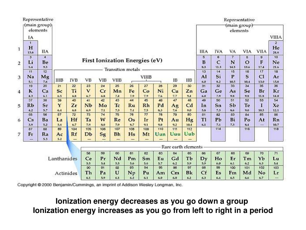 Ionization energy decreases as you go down a group