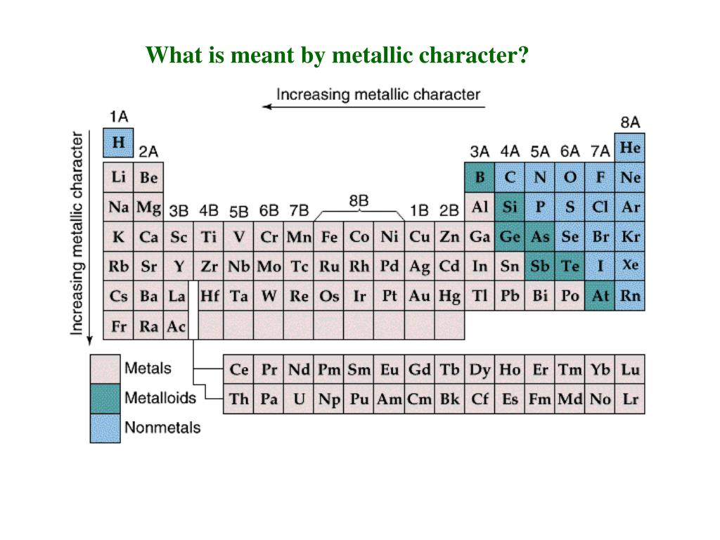 What is meant by metallic character?