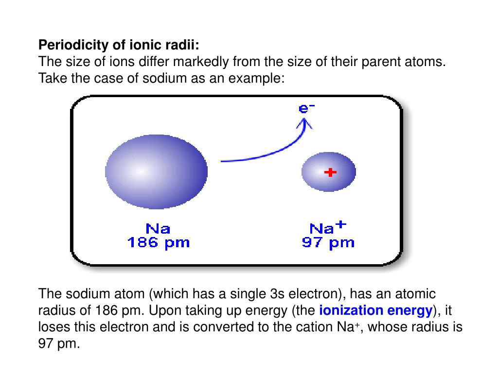 Periodicity of ionic radii: