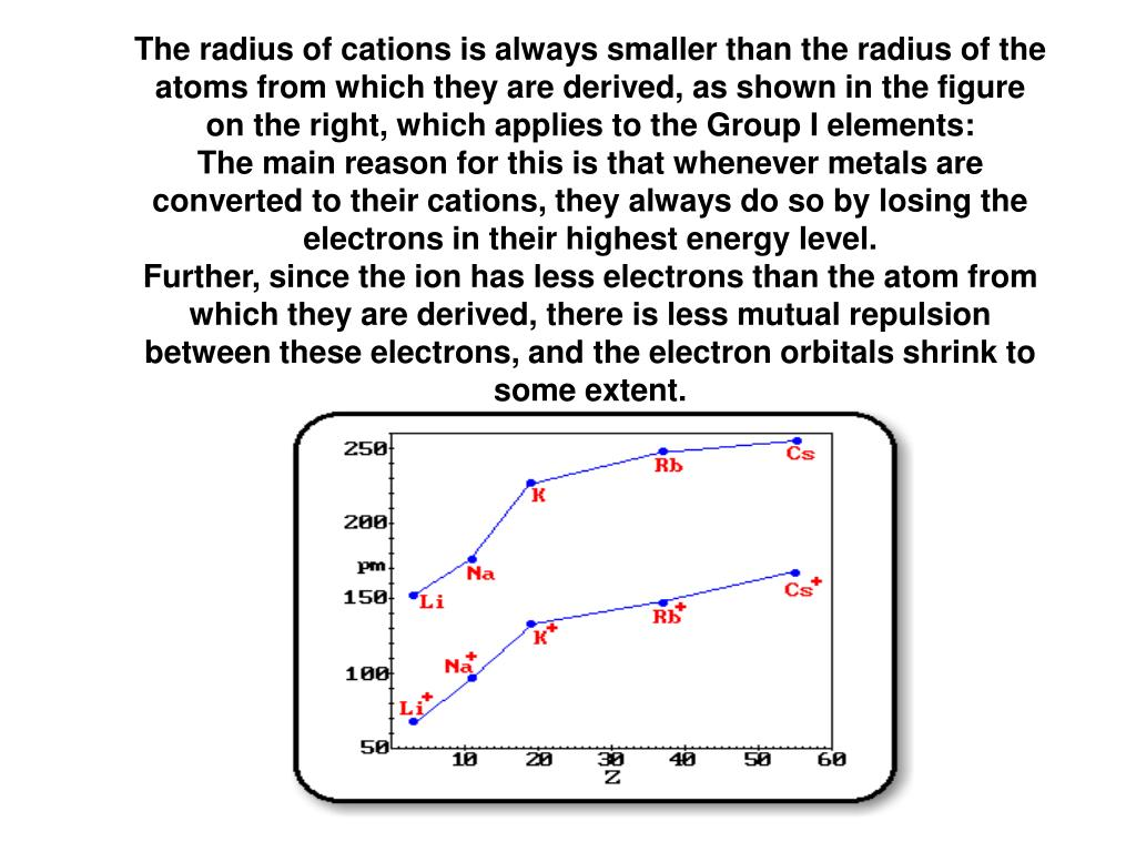 The radius of cations is always smaller than the radius of the atoms from which they are derived, as shown in the figure on the right, which applies to the Group I elements: