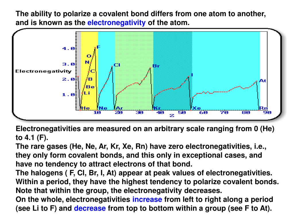 The ability to polarize a covalent bond differs from one atom to another, and is known as the