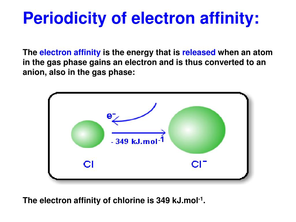 Periodicity of electron affinity: