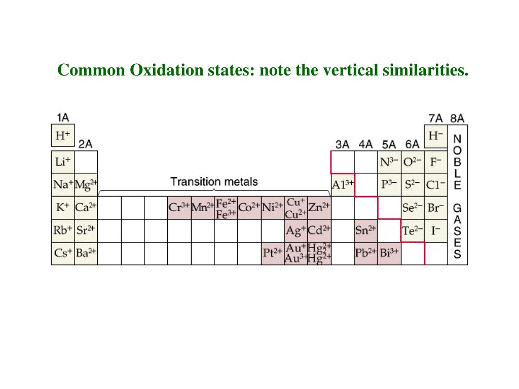Common Oxidation states: note the vertical similarities.