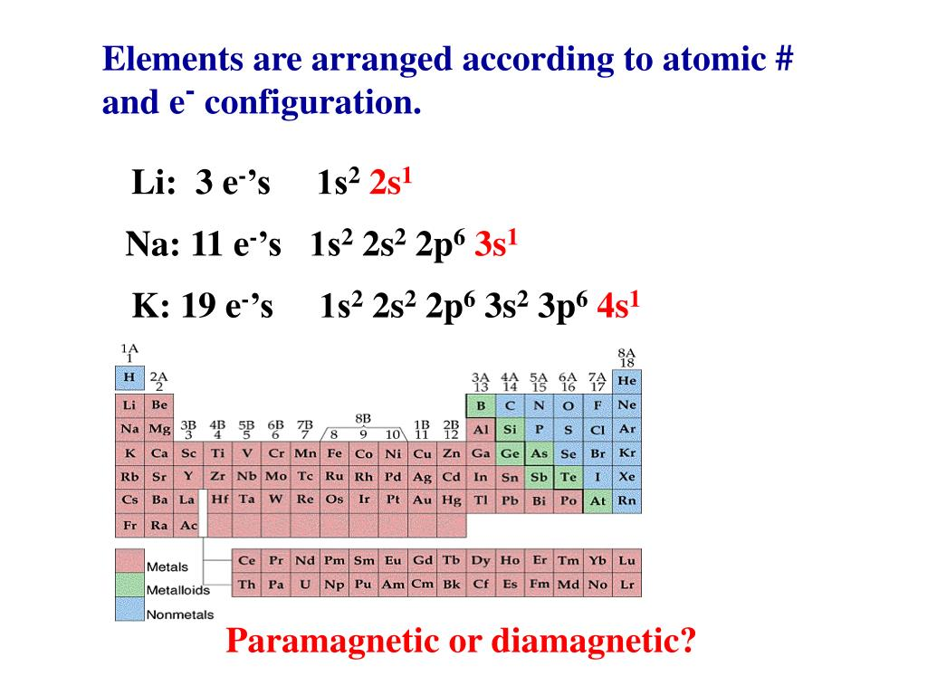 Elements are arranged according to atomic #
