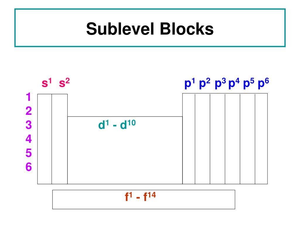 Sublevel Blocks