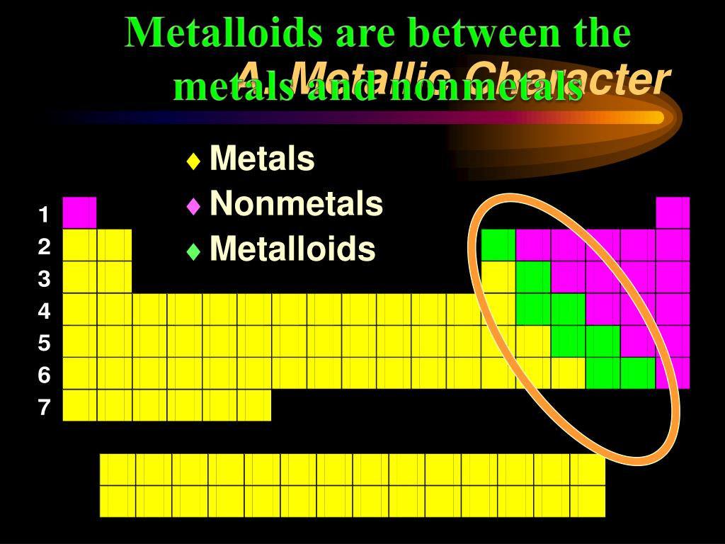 Metalloids are between the metals and nonmetals