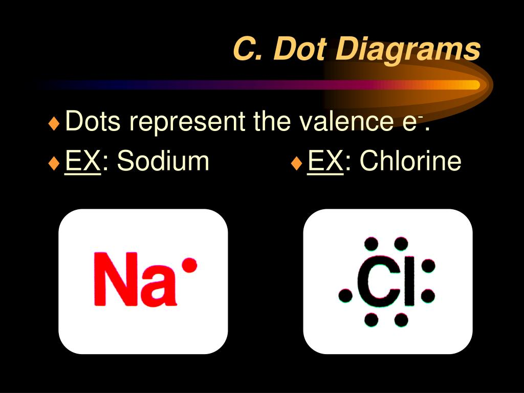 C. Dot Diagrams