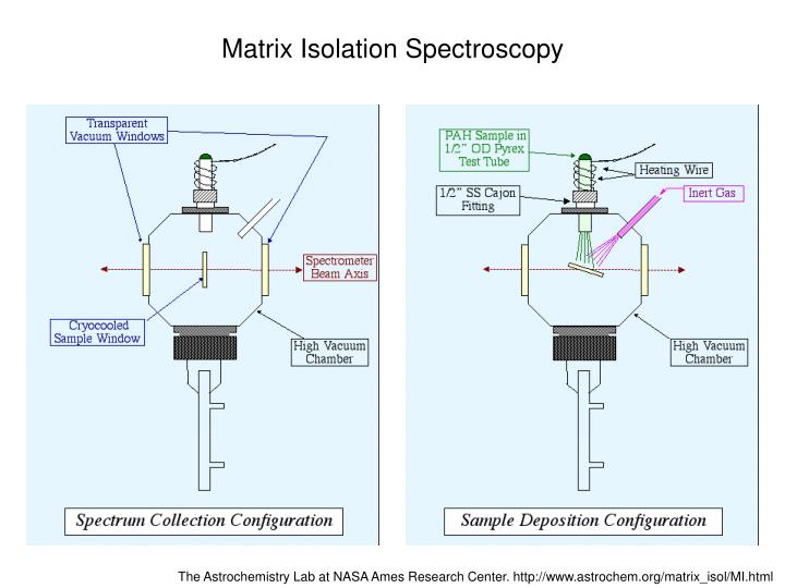 Matrix Isolation Spectroscopy