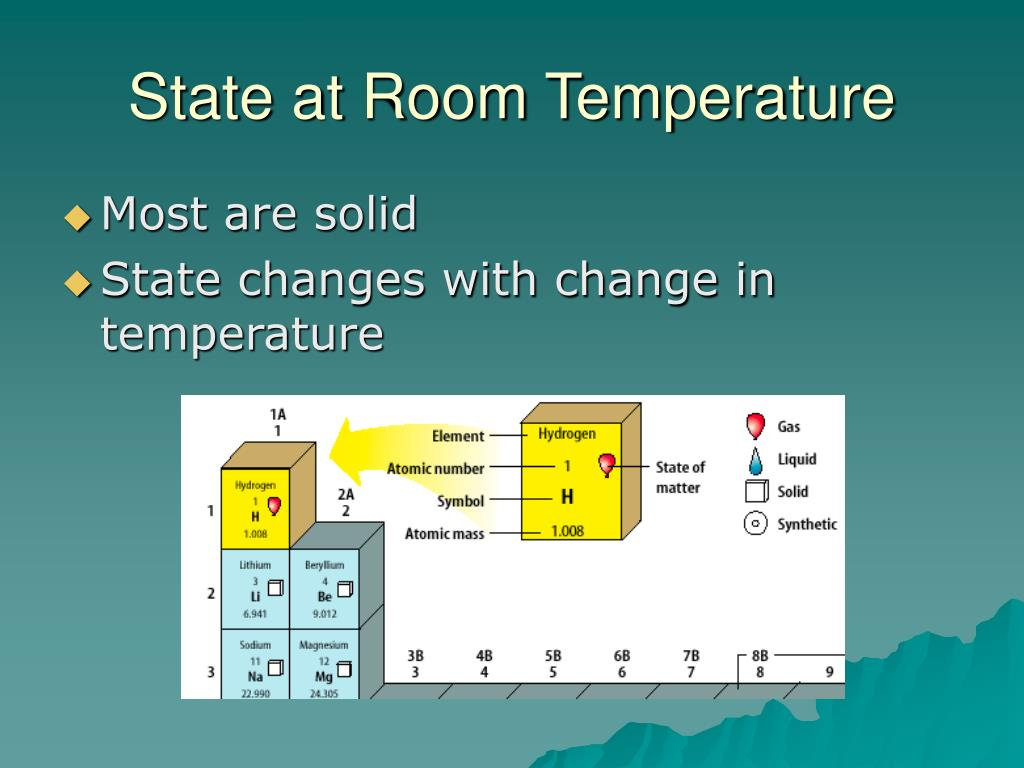 State at Room Temperature