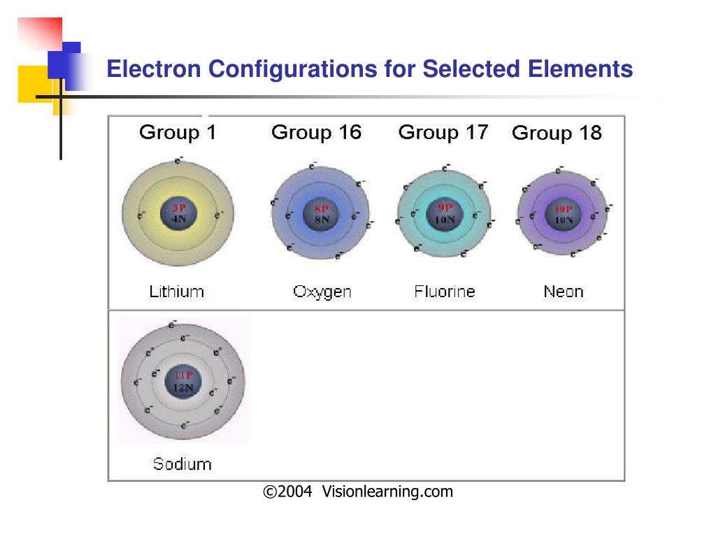 Electron Configurations for Selected Elements