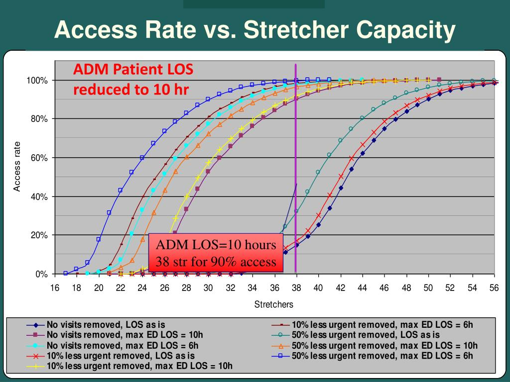 Access Rate vs. Stretcher Capacity