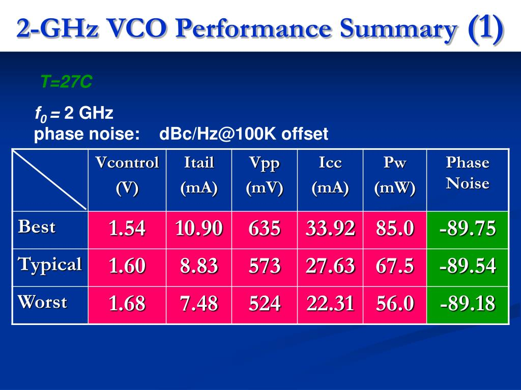 2-GHz VCO Performance Summary