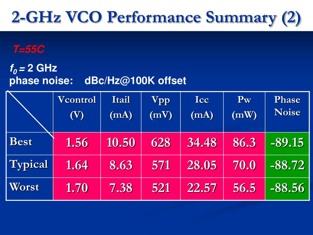 2-GHz VCO Performance Summary (2)