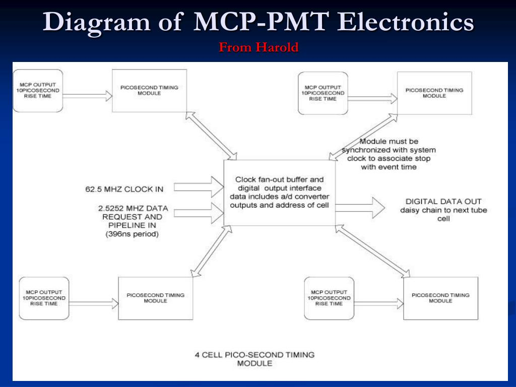 Diagram of MCP-PMT Electronics