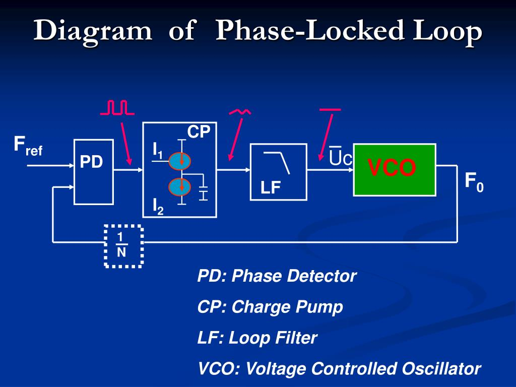 Diagram  of  Phase-Locked Loop