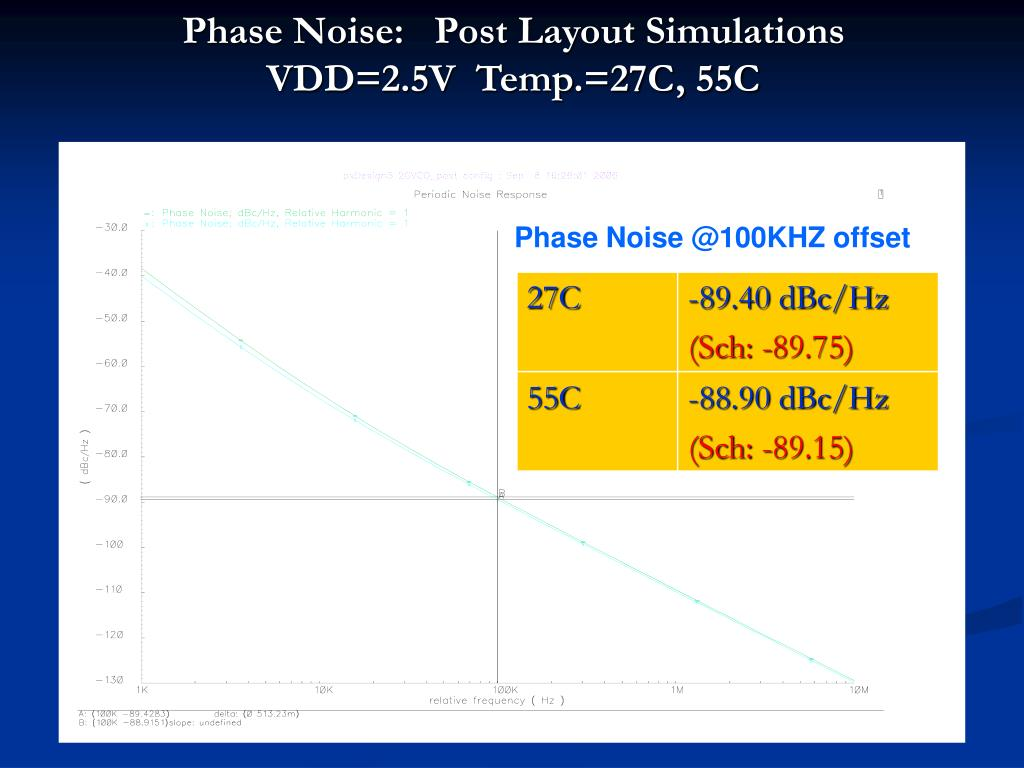 Phase Noise:   Post Layout Simulations