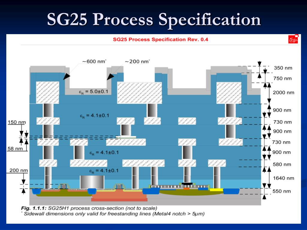 SG25 Process Specification