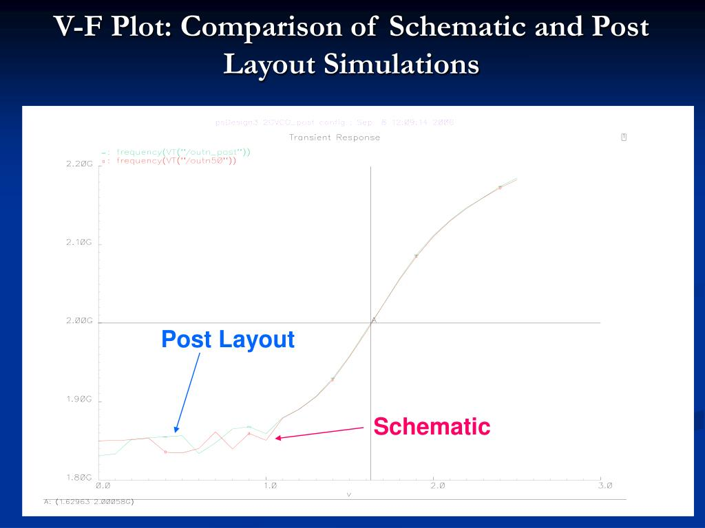 V-F Plot: Comparison of Schematic and Post Layout Simulations