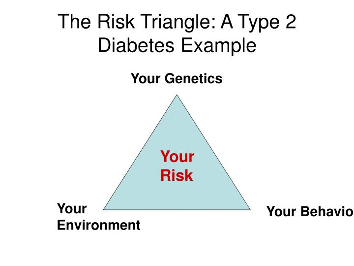 The Risk Triangle: A Type 2 Diabetes Example