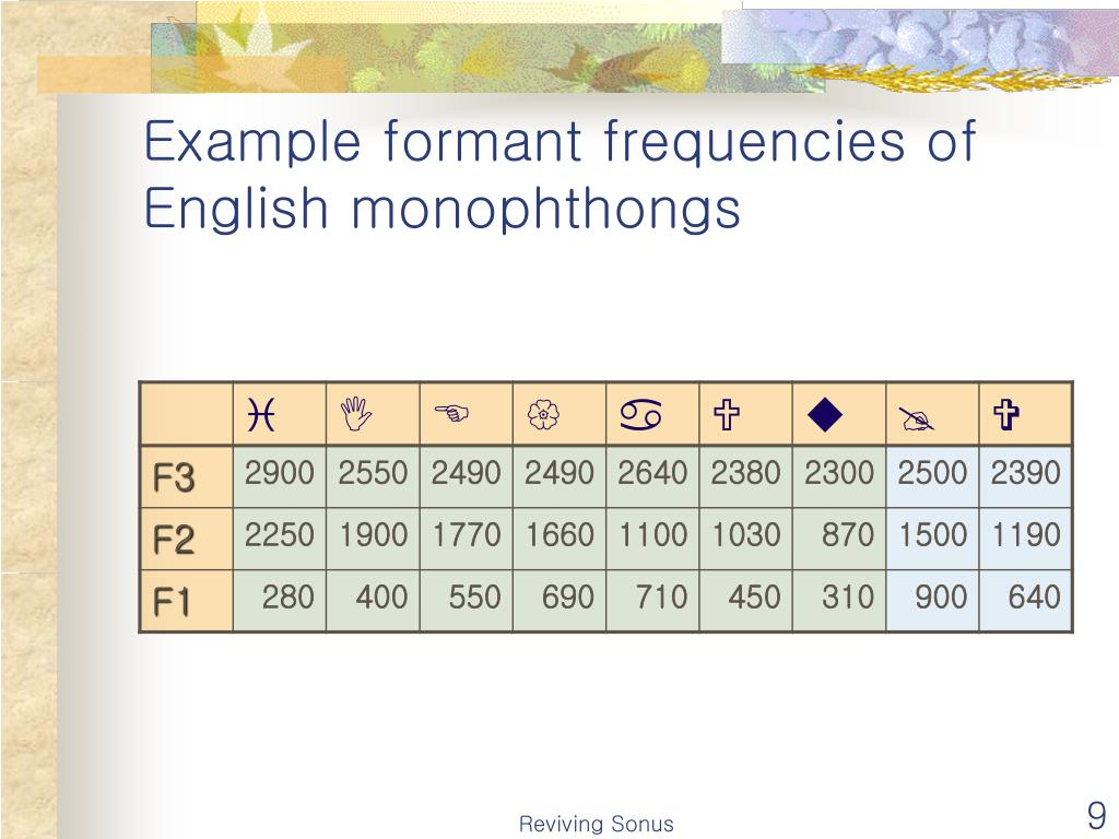 Example formant frequencies of English monophthongs