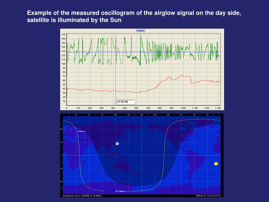 Example of the measured oscillogram of the airglow signal on the day side,