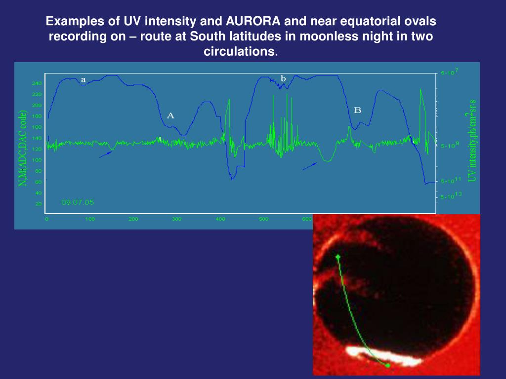 Examples of UV intensity and AURORA and near equatorial ovals recording on – route at South latitudes in moonless night in two circulations